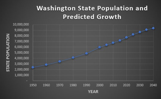Chart of Washington State population and predicted growth